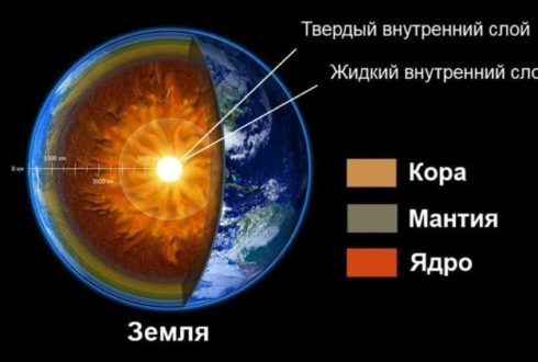 Кора — это самый внешний слой Земли.